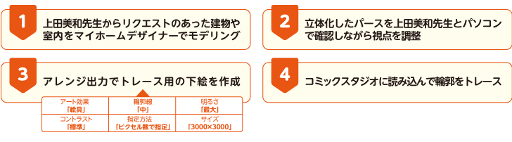 上田美和先生の背景制作の手順