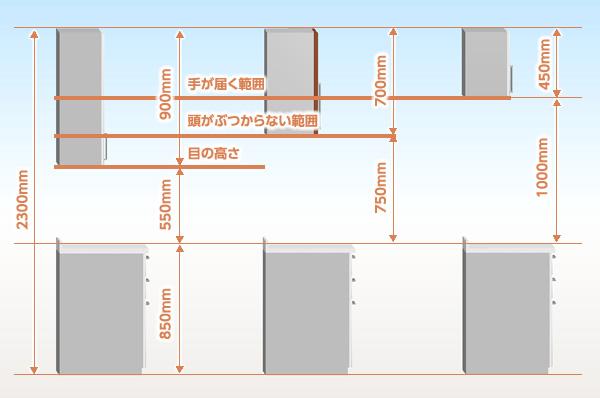 キッチン 車椅子 キッチン : 基本編 動作空間 基本編 ...
