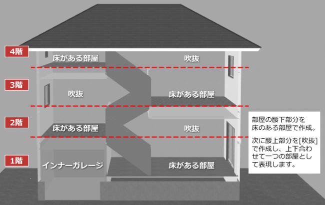 1階分を2フロアで表現する考え方